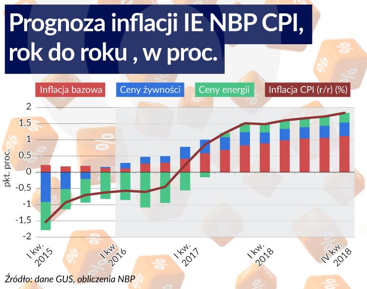 IE NBP: Inflacja dłużej będzie wracać do celu
