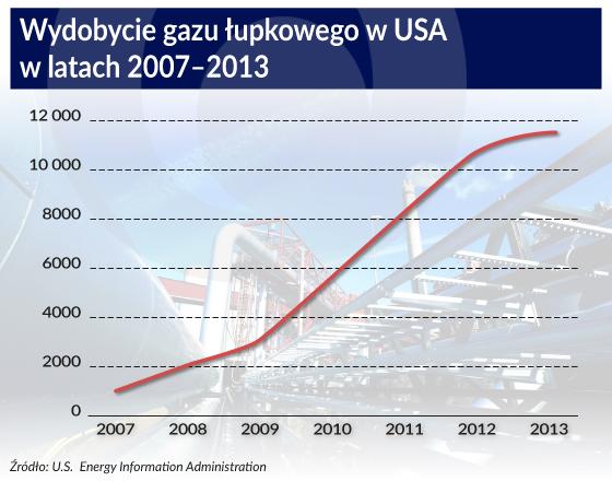 Tania ropa z powodu cyklu Kondratiewa