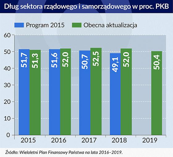 dług sektora rządowego