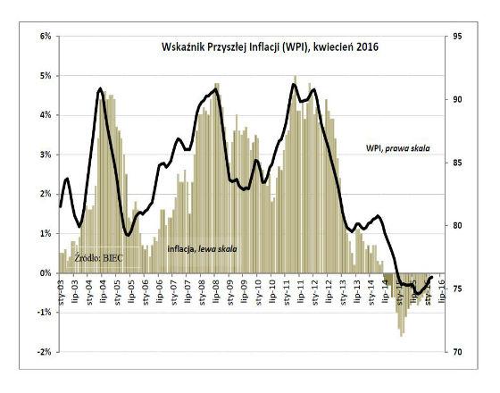 Z zerową inflacją co najmniej do jesieni