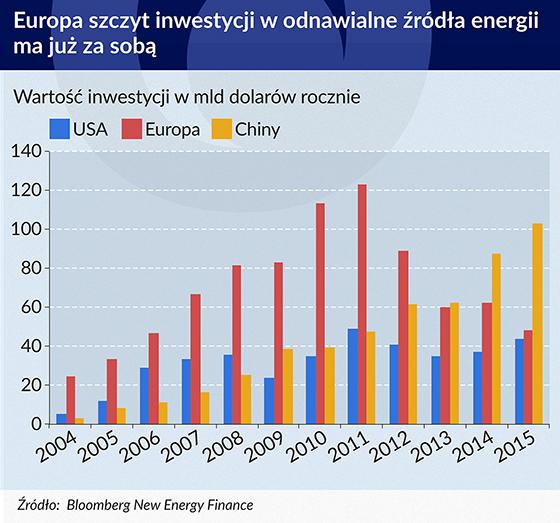 inwestycje wodnawialne źródła energii