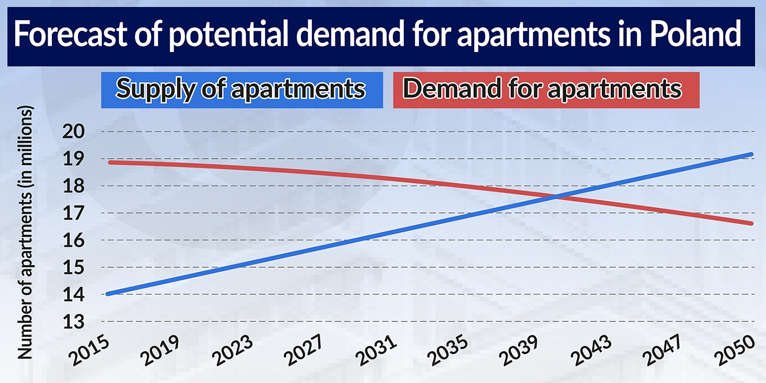 Forecast of potential demand for apartments in Poland jamnik