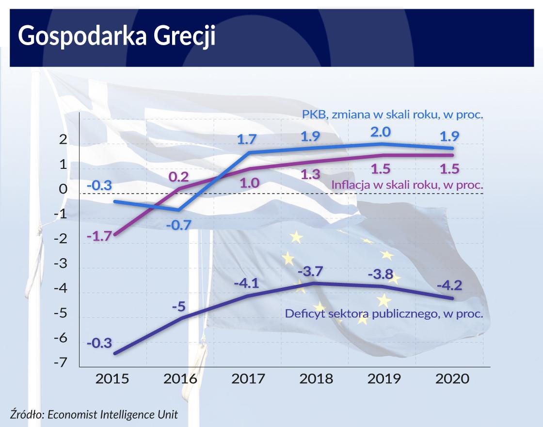 Grecja_wykres_2016