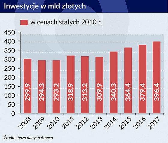 Inwestycje wmld złotych