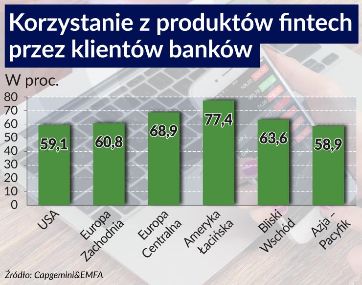 Fintechy wybudziły banki z innowacyjnego letargu