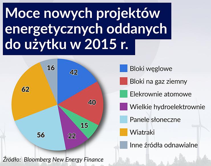 Moce nowych projektów energetycznych 740
