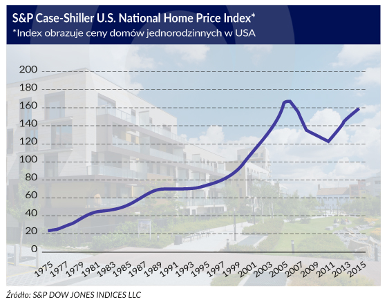 OF_S&P_case_shiller_560px_PS