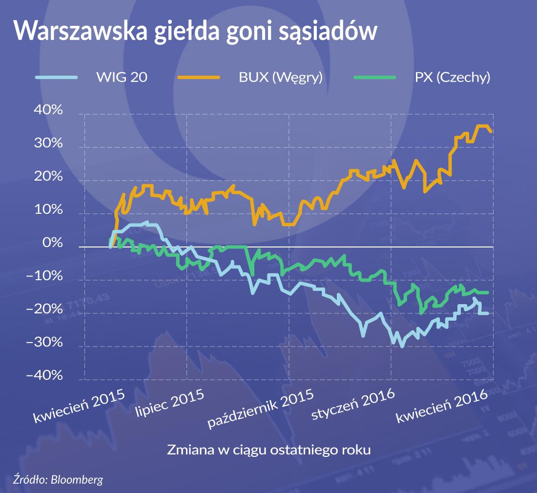 Warszawska giełda goni sąsiadów