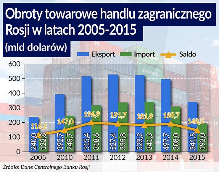 (infografiki Bogusław Rzepczak)