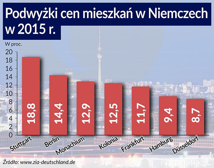 Niskie stopy procentowe rozpalają rynek nieruchomości w Niemczech