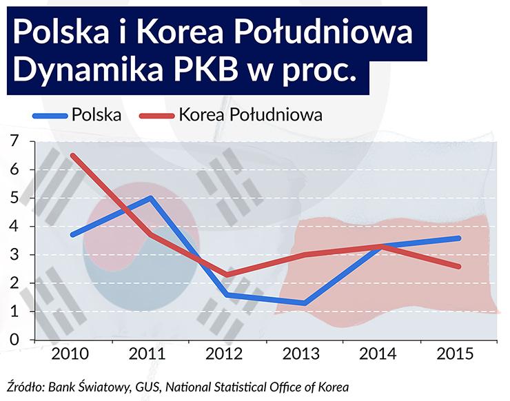 Polska i Korea Południowa 740
