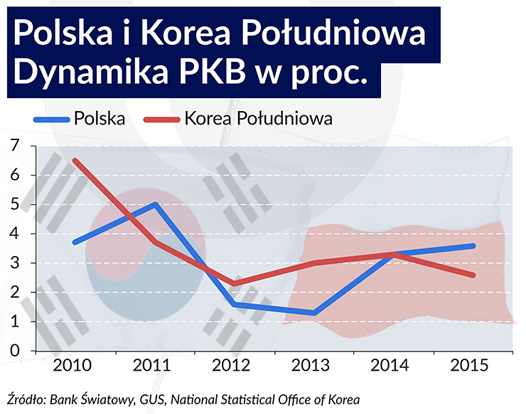 Koreański model nie dla Polski