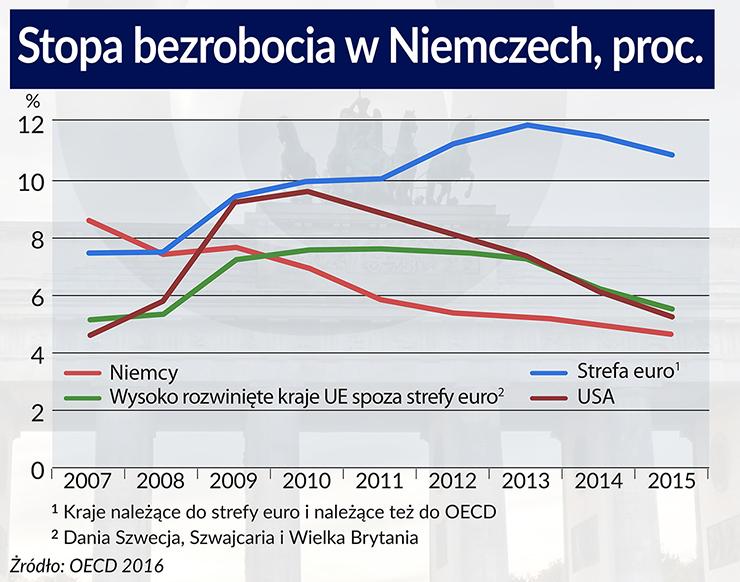Nawet w dobrej, niemieckiej gospodarce jest co poprawić