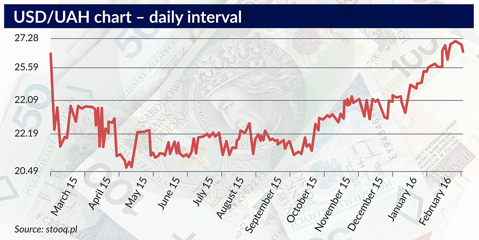 USD:UAH chart – daily interval 1150