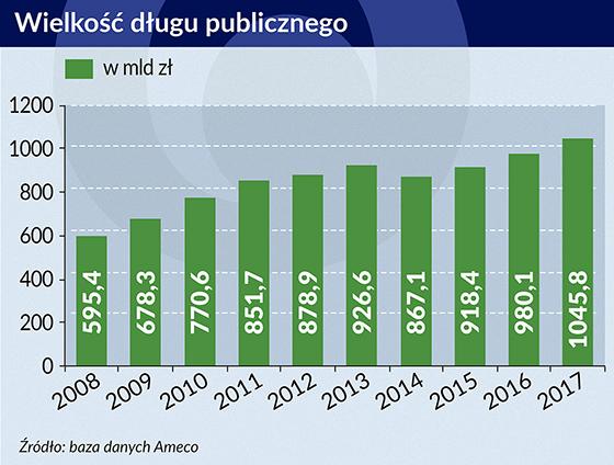 wielkość długu publicznego