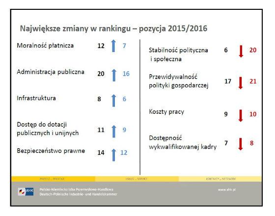 95 proc. firm z zagranicy ponownie zainwestowałoby w Polsce