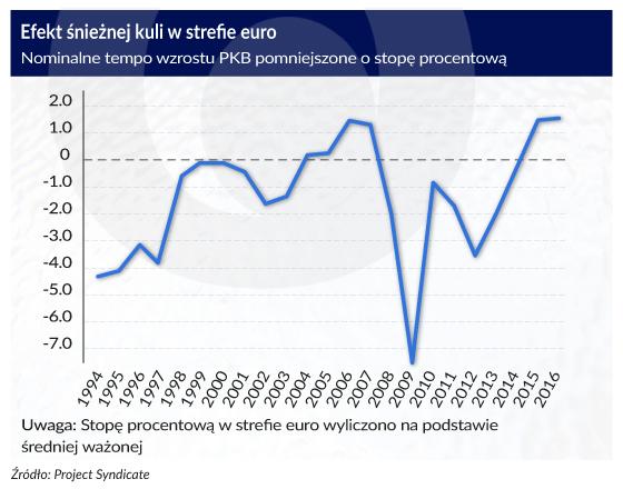 Szkodliwa obsesja deflacji