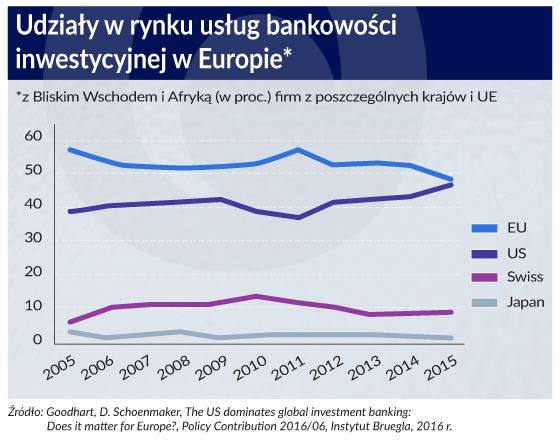 Amerykańskie banki inwestycyjne zdominują Europę