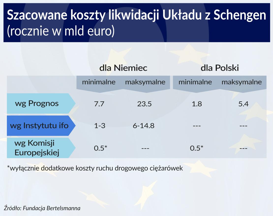 Koszty likwidacji Strefy Schengen