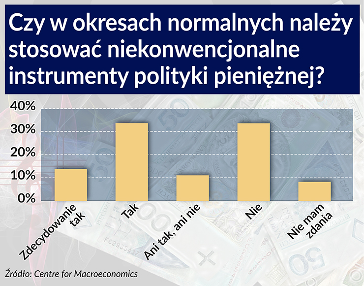 Polityka pieniężna może być jeszcze bardziej niekonwencjonalna