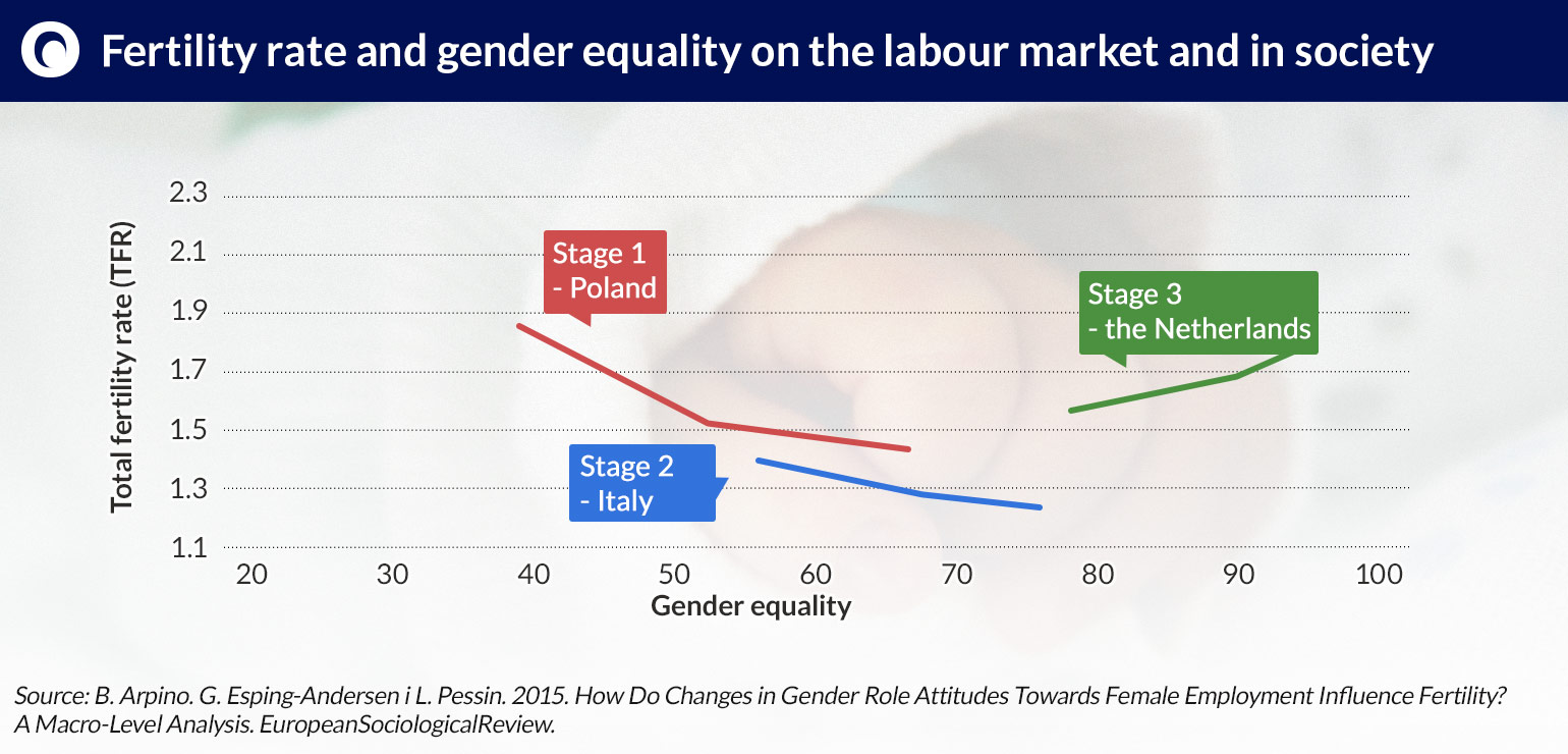 Fertility-rate-and-gender