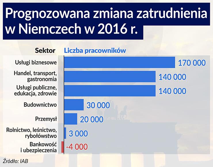 Godlewski Prognozowana zmiana zatrudnienia w Niemczech w 2016 740