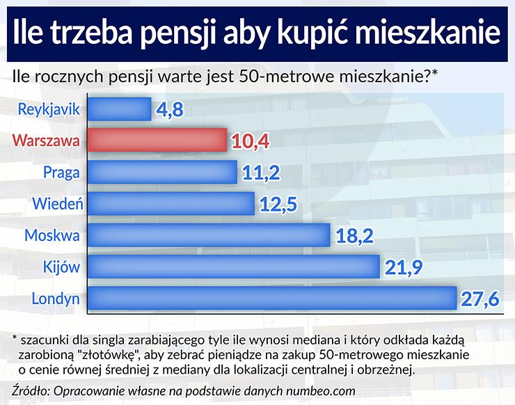 Mieszkania w Polsce są zbyt drogie
