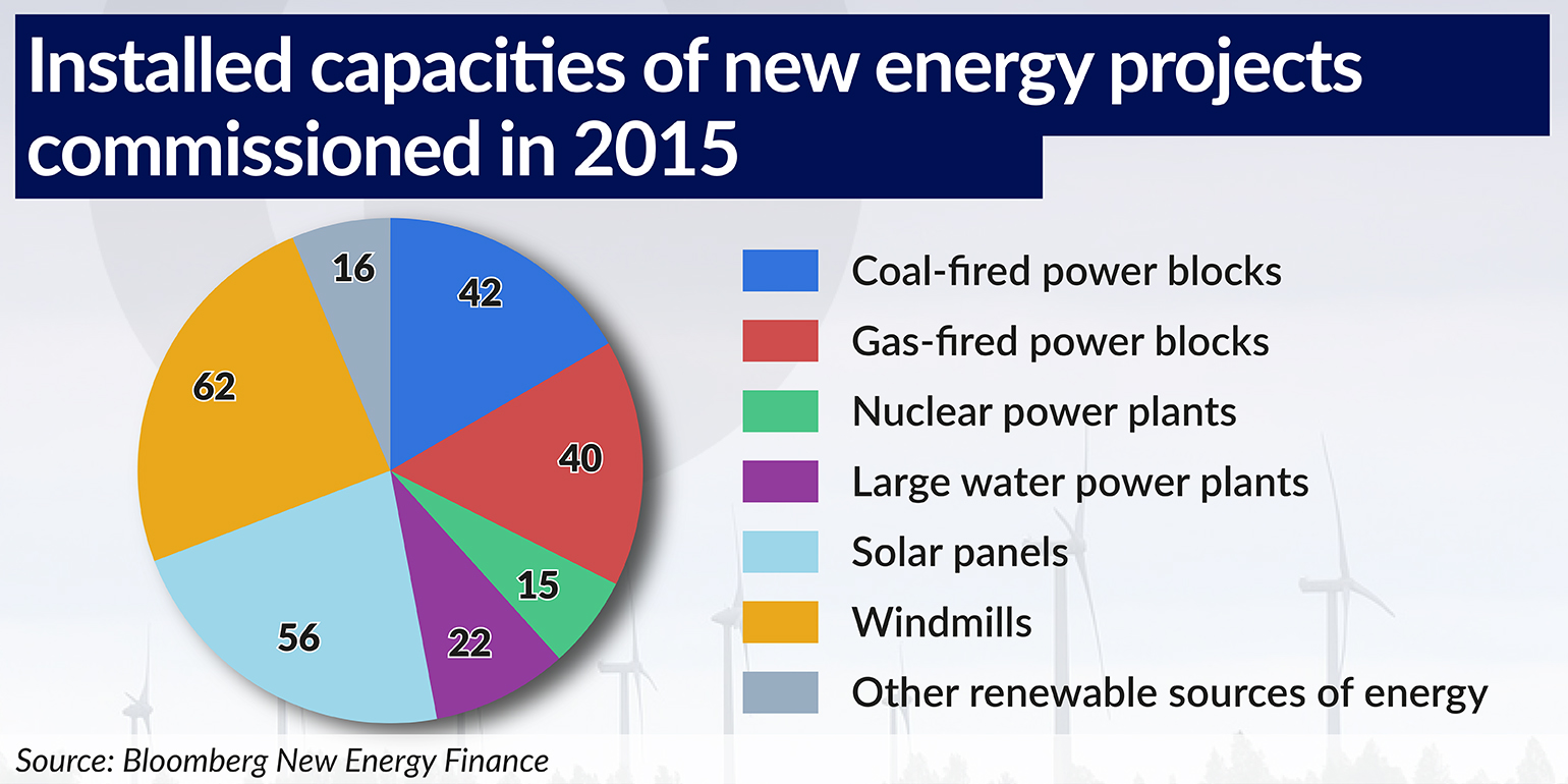 Installed capacities of new energy projects commissioned in 2015