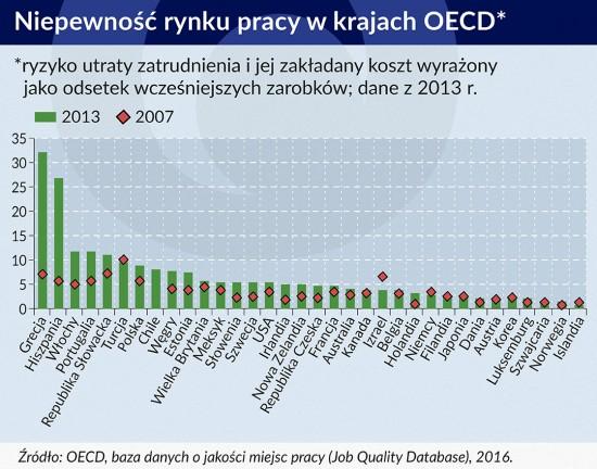Niepewność rynku pracy wkrajach OECD 550