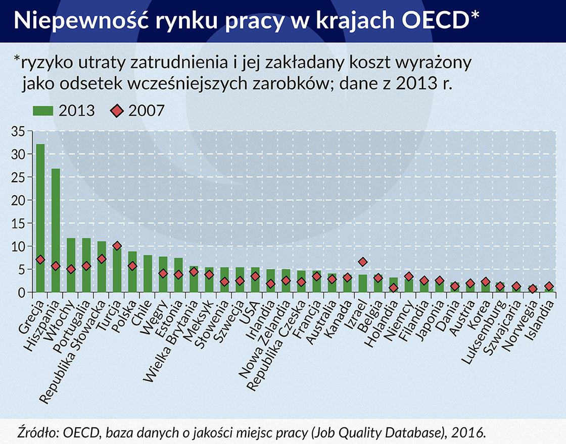 Niepewność rynku pracy w krajach OECD 550