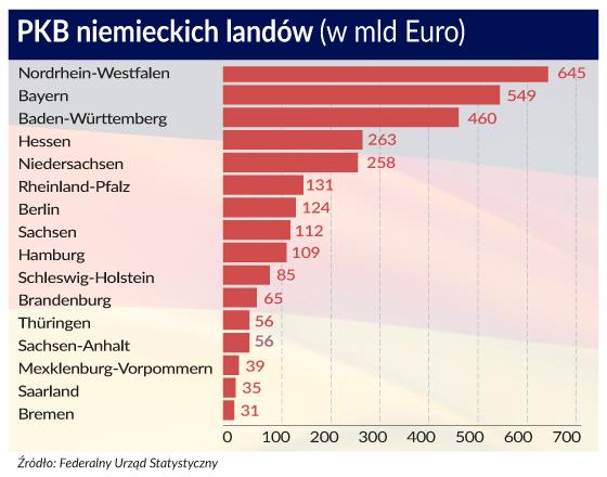 Niemcy: regiony przemysłowe tracą na rzecz kiedyś zacofanego południa