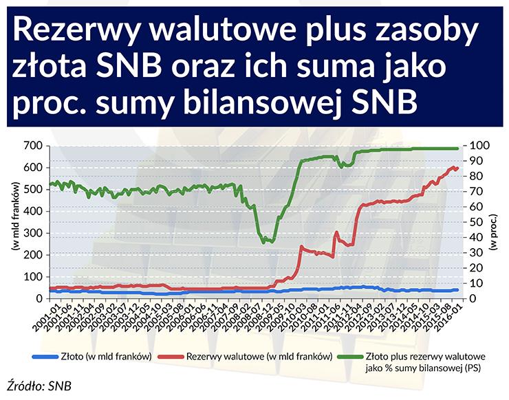 Szwajcarów martwi wzrost rezerw walutowych
