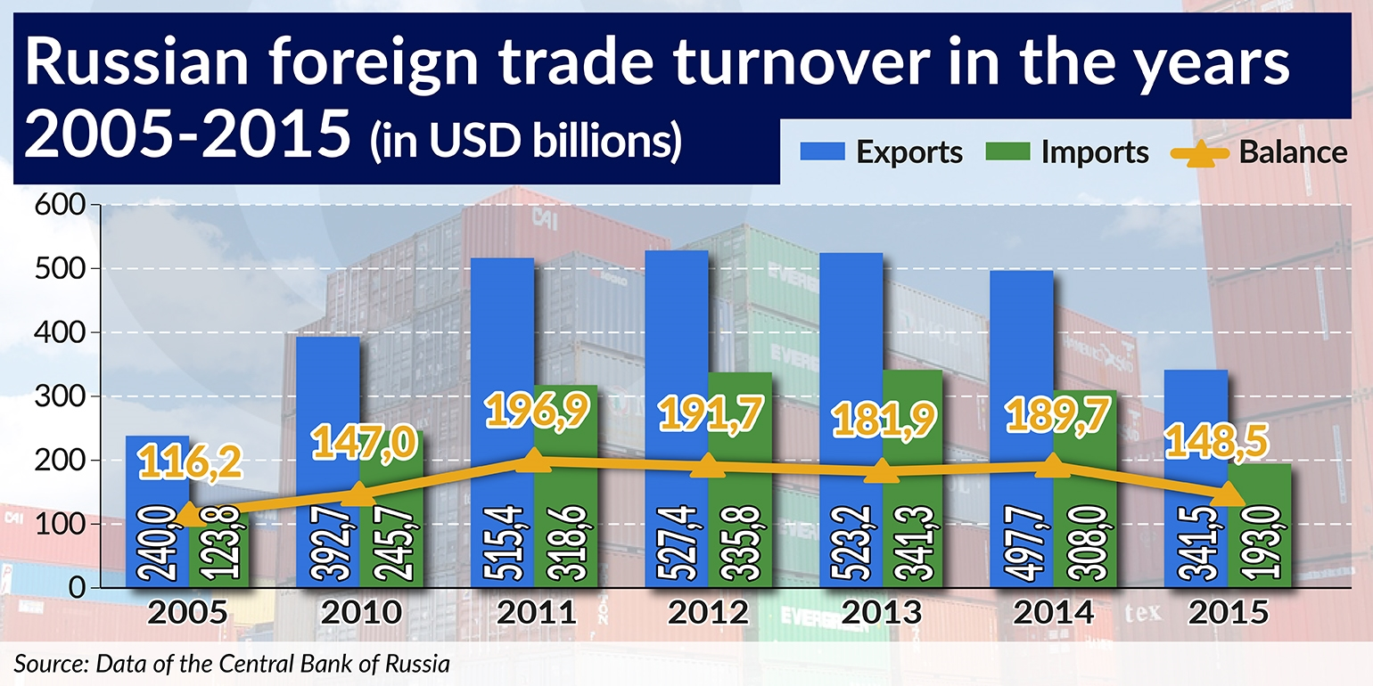 Russian foreign trade turnover in the years 2005-2015 1540