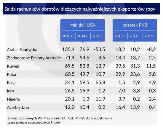 Salda-rachunków-obrotów-bieżących-najważniejszych-eksporterów-ropy-1120-popr-2-550x432