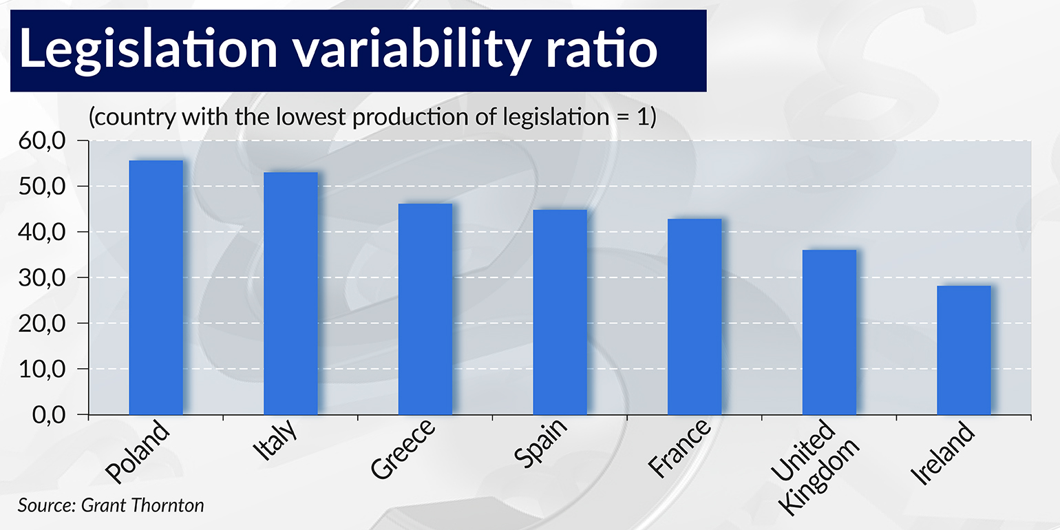 TABELA – Legislation variability ratio 1540-770