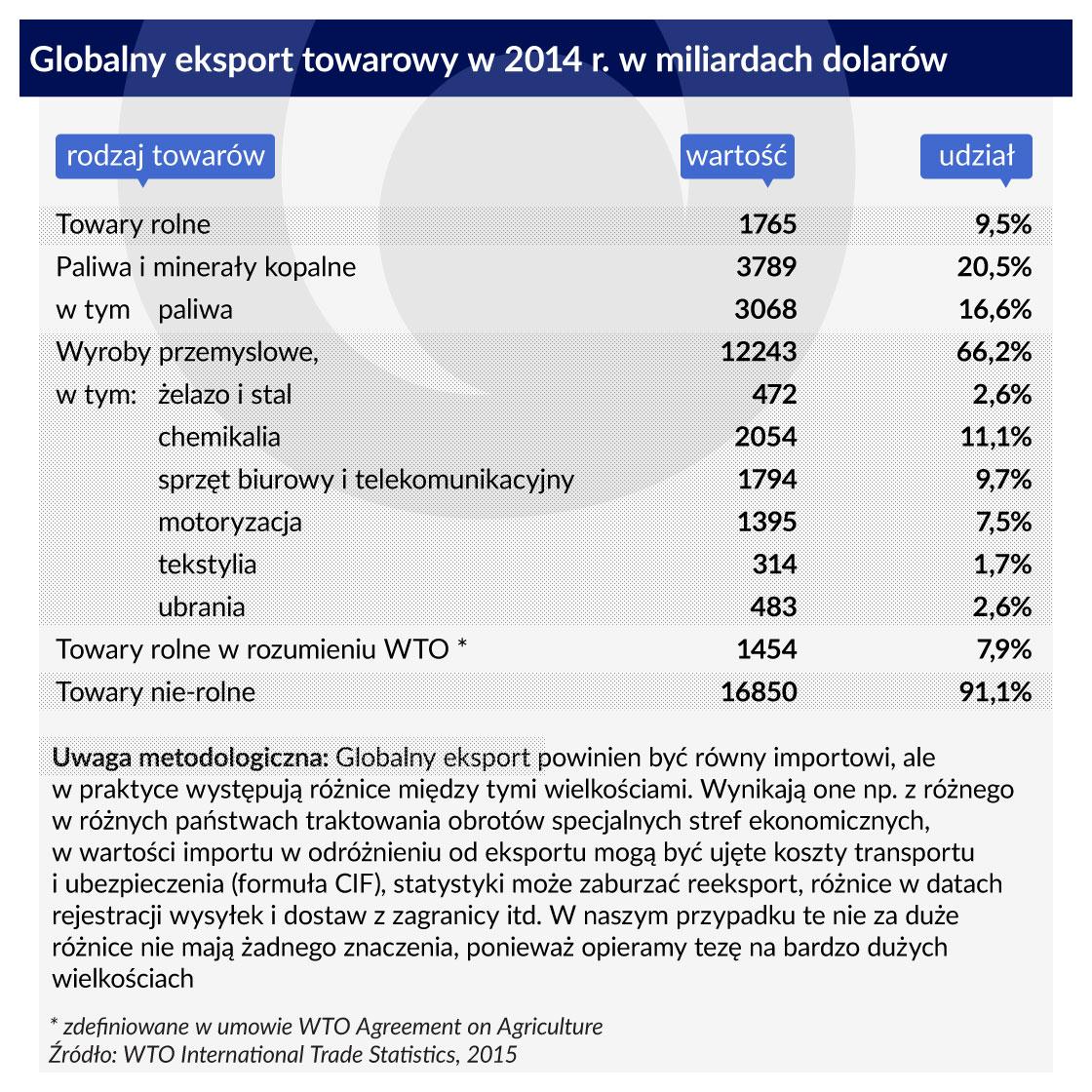 Tabela-1-Globalny-eksport-towarowy-1120
