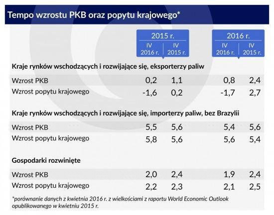 Tempo-wzrostu-PKB-oraz-popytu-krajowego-1120-1-550x432