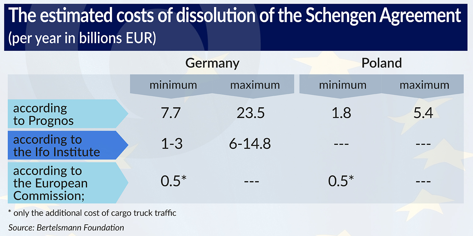 The estimated costs of dissolution of the Schengen Agreement 154