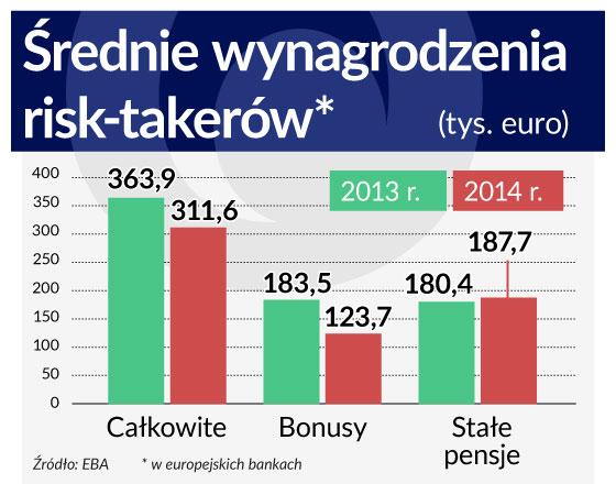 Bankowcy nie zbiednieli wskutek ograniczenia bonusów