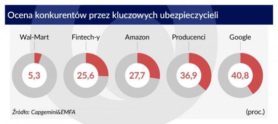 Ocena-konkurentów-przez-kluczowych-ubezpieczycieli-1120