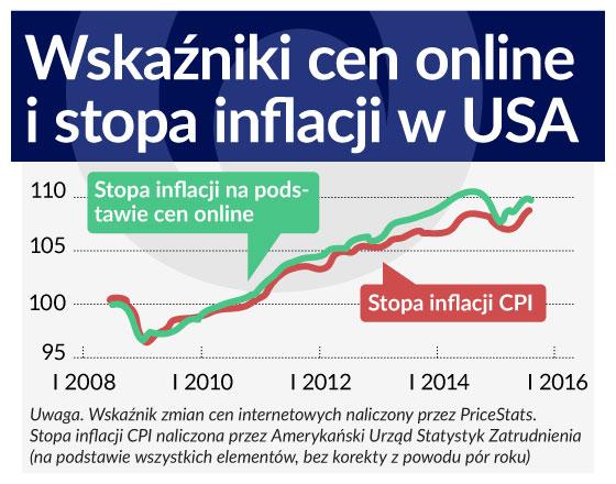 Miliard cen z internetu zmienia pomiar inflacji