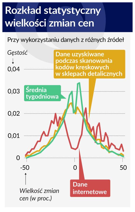 Wykres-3-Rozkład-statystyczny-wielkości-zmian-cen-560