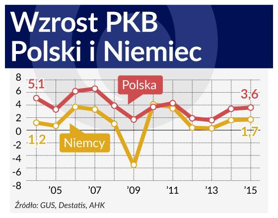 Niemcy pozostaną dla Polski partnerem pierwszego wyboru