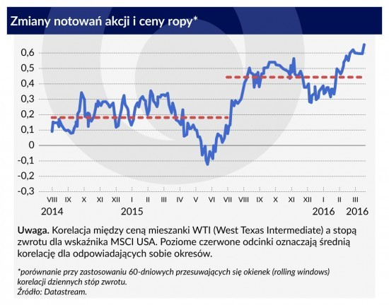 Zmiany-notowań-akcji-i-ceny-ropy1120-1-550x432