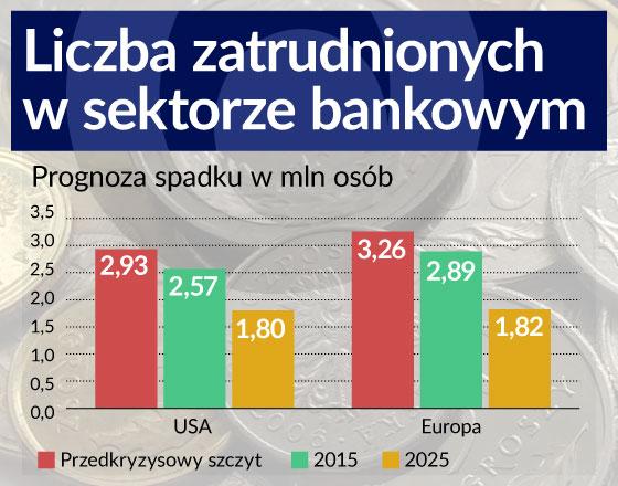 Trzecia fala innowacji w bankach