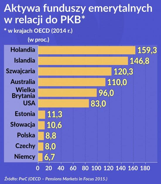 Aktywa funduszy emerytalnych wrelacji do PKB 1120-OKO
