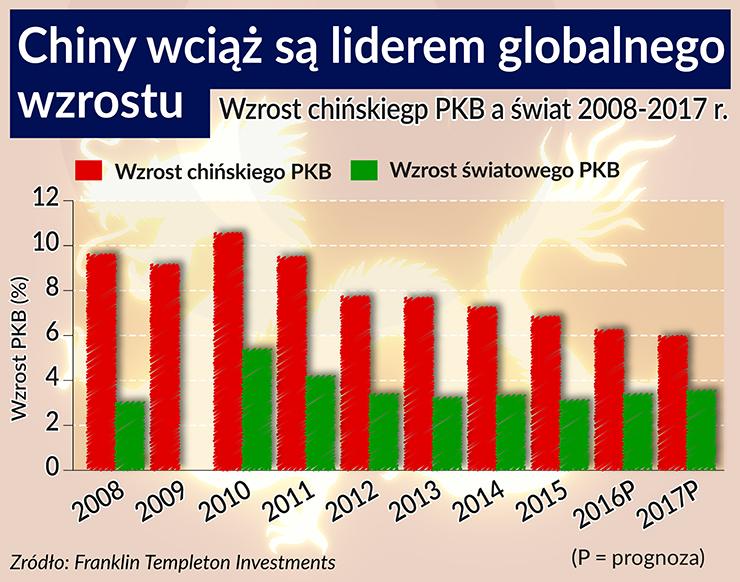 Chiny wciąż są liderem globalnego wzrostu 740, BR