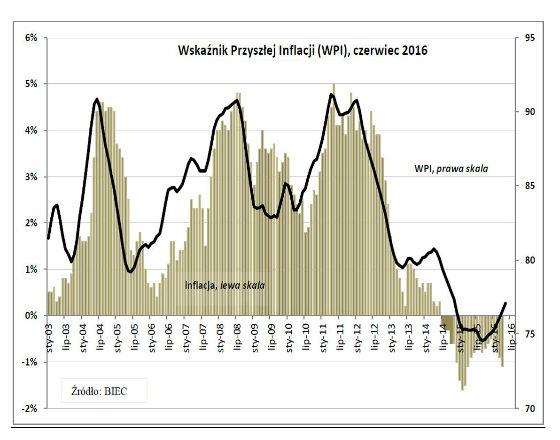 Zbliżamy się do granicy deflacji z inflacją