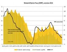 Bezrobocie spada, ale coraz wolniej
