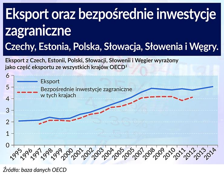 Jednolity rynek w Europie pogłębia integrację